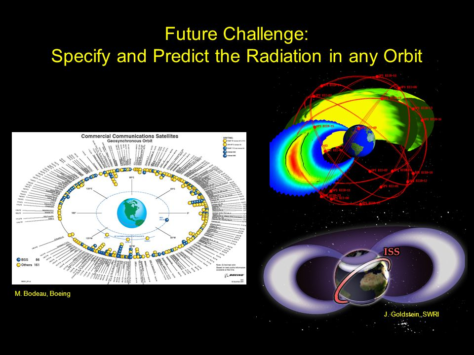 Future Challenge: Specify and Predict the Radiation in any Orbit J.