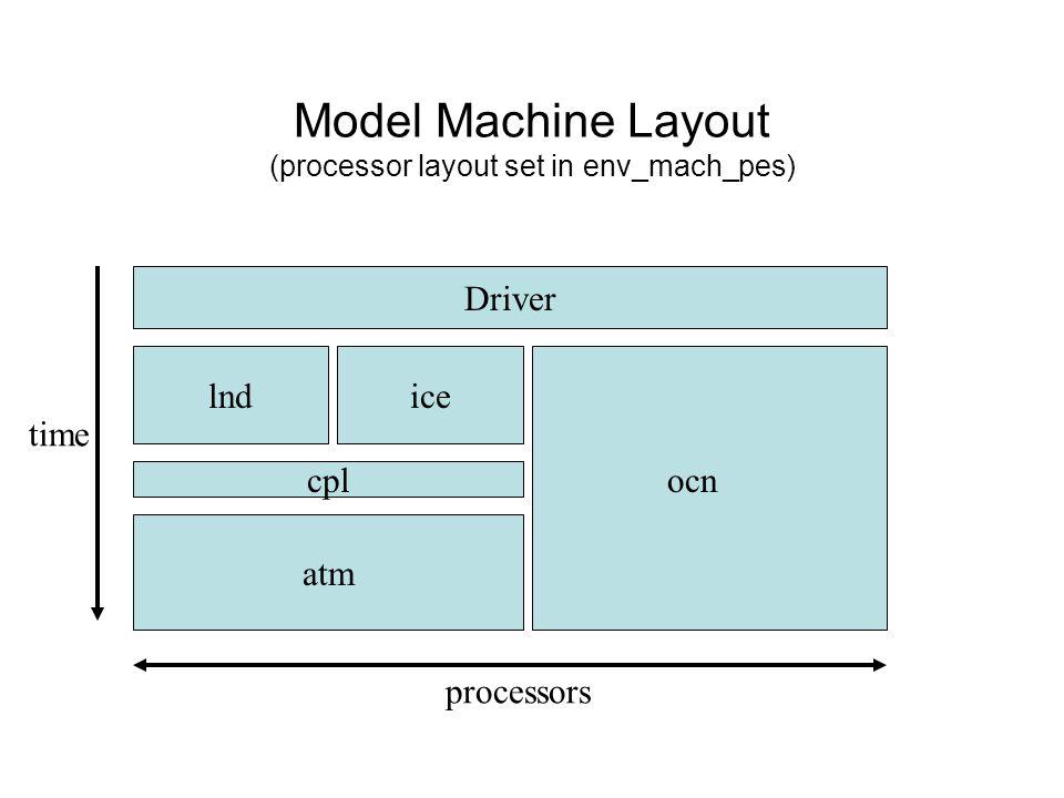 Model Machine Layout (processor layout set in env_mach_pes) Driver lndice cpl atm ocn time processors