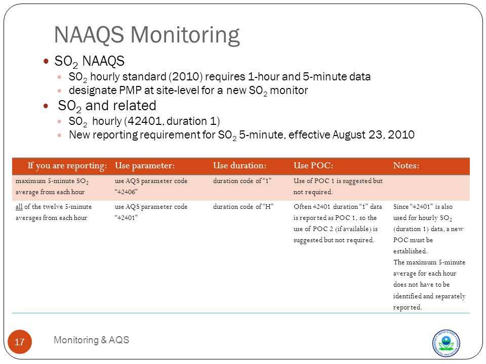NAAQS Monitoring Monitoring & AQS 17 SO 2 NAAQS SO 2 hourly standard (2010) requires 1-hour and 5-minute data designate PMP at site-level for a new SO 2 monitor SO 2 and related SO 2 hourly (42401, duration 1) New reporting requirement for SO 2 5-minute, effective August 23, 2010 If you are reporting:Use parameter:Use duration:Use POC:Notes: maximum 5-minute SO 2 average from each hour use AQS parameter code 42406 duration code of 1 Use of POC 1 is suggested but not required.