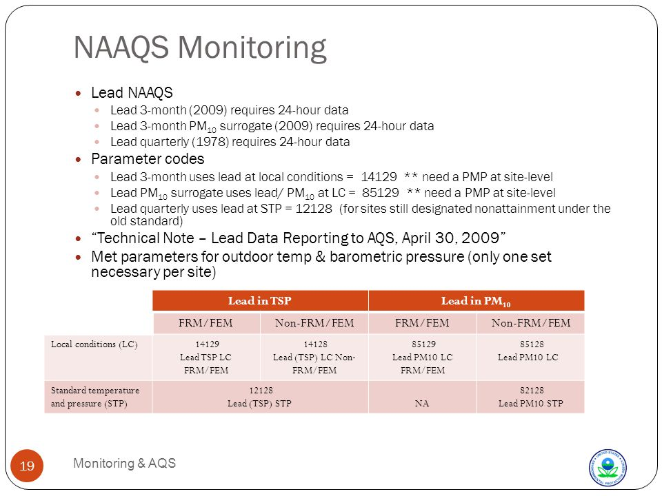 NAAQS Monitoring Monitoring & AQS 19 Lead NAAQS Lead 3-month (2009) requires 24-hour data Lead 3-month PM 10 surrogate (2009) requires 24-hour data Lead quarterly (1978) requires 24-hour data Parameter codes Lead 3-month uses lead at local conditions = 14129 ** need a PMP at site-level Lead PM 10 surrogate uses lead/ PM 10 at LC = 85129 ** need a PMP at site-level Lead quarterly uses lead at STP = 12128 (for sites still designated nonattainment under the old standard) Technical Note – Lead Data Reporting to AQS, April 30, 2009 Met parameters for outdoor temp & barometric pressure (only one set necessary per site) Lead in TSPLead in PM 10 FRM/FEMNon-FRM/FEMFRM/FEMNon-FRM/FEM Local conditions (LC) 14129 Lead TSP LC FRM/FEM 14128 Lead (TSP) LC Non- FRM/FEM 85129 Lead PM10 LC FRM/FEM 85128 Lead PM10 LC Standard temperature and pressure (STP) 12128 Lead (TSP) STPNA 82128 Lead PM10 STP