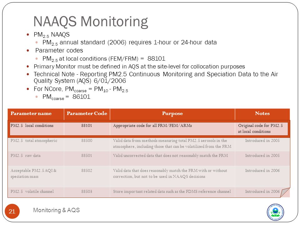 NAAQS Monitoring Monitoring & AQS 21 PM 2.5 NAAQS PM 2.5 annual standard (2006) requires 1-hour or 24-hour data Parameter codes PM 2.5 at local conditions (FEM/FRM) = 88101 Primary Monitor must be defined in AQS at the site-level for collocation purposes Technical Note - Reporting PM2.5 Continuous Monitoring and Speciation Data to the Air Quality System (AQS) 6/01/2006 For NCore, PM coarse = PM 10 - PM 2.5 PM coarse = 86101 Parameter nameParameter CodePurposeNotes PM2.5 local conditions88101Appropriate code for all FRM/FEM/ARMsOriginal code for PM2.5 at local conditions PM2.5 total atmospheric88500Valid data from methods measuring total PM2.5 aerosols in the atmosphere, including those that can be volatilized from the FRM Introduced in 2005 PM2.5 raw data88501Valid uncorrected data that does not reasonably match the FRMIntroduced in 2005 Acceptable PM2.5 AQI & speciation mass 88502Valid data that does reasonably match the FRM with or without correction, but not to be used in NAAQS decisions Introduced in 2006 PM2.5 volatile channel88503Store important related data such as the FDMS reference channelIntroduced in 2006
