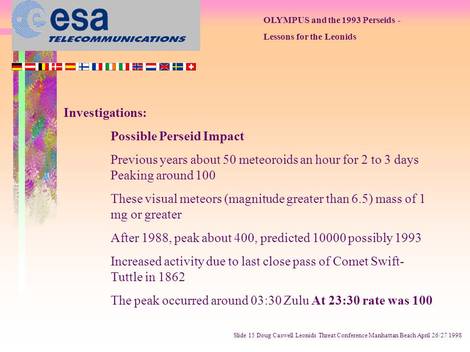 OLYMPUS and the 1993 Perseids - Lessons for the Leonids Slide 15 Doug Caswell Leonids Threat Conference Manhattan Beach April 26/27 1998 Investigations: Possible Perseid Impact Previous years about 50 meteoroids an hour for 2 to 3 days Peaking around 100 These visual meteors (magnitude greater than 6.5) mass of 1 mg or greater After 1988, peak about 400, predicted 10000 possibly 1993 Increased activity due to last close pass of Comet Swift- Tuttle in 1862 The peak occurred around 03:30 Zulu At 23:30 rate was 100