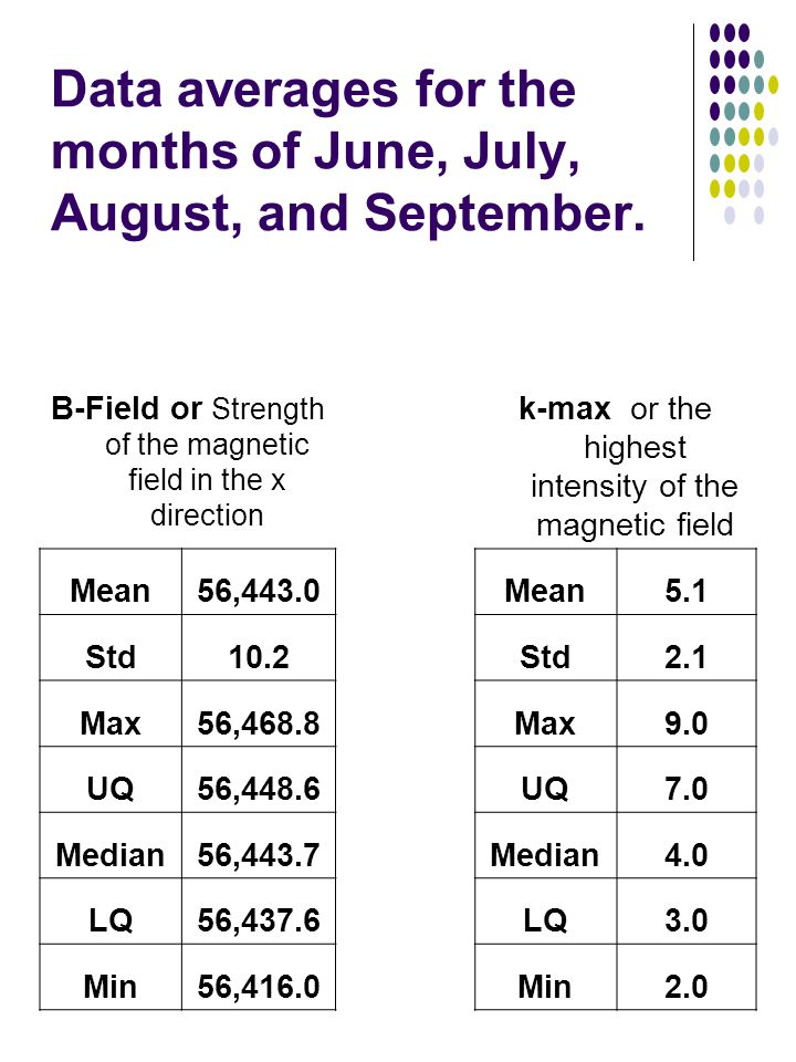 Data averages for the months of June, July, August, and September.
