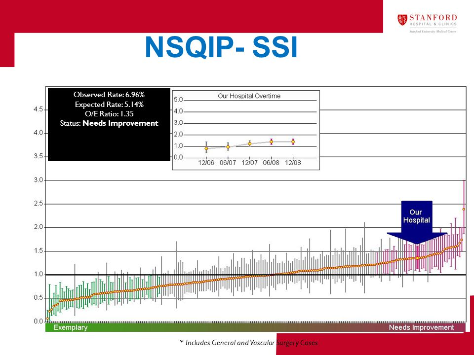 NSQIP- SSI * Includes General and Vascular Surgery Cases Observed Rate: 6.96% Expected Rate: 5.14% O/E Ratio: 1.35 Status: Needs Improvement