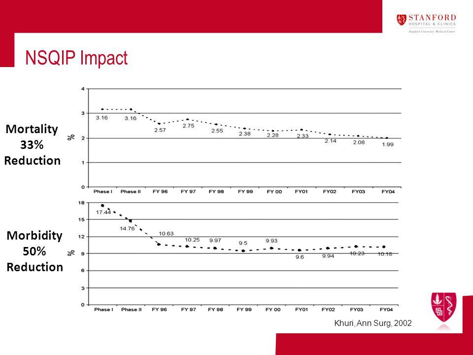 NSQIP Impact Khuri, Ann Surg, 2002 Mortality 33% Reduction Morbidity 50% Reduction