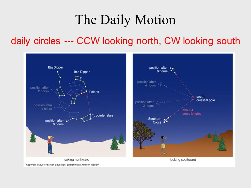 The Daily Motion daily circles --- CCW looking north, CW looking south