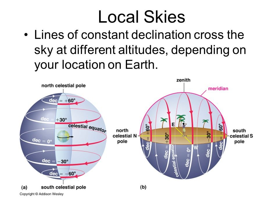 Local Skies Lines of constant declination cross the sky at different altitudes, depending on your location on Earth.