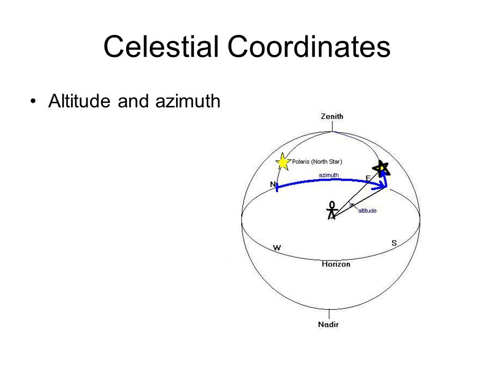 Celestial Coordinates Altitude and azimuth