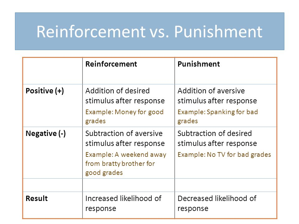 Reinforcement vs.