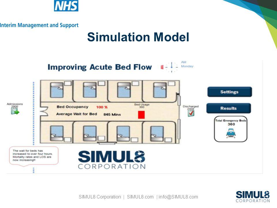 SIMUL8 Corporation | SIMUL8.com | info@SIMUL8.com Simulation Model