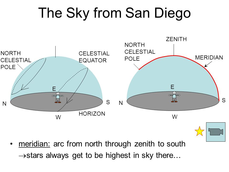 The Sky from San Diego meridian: arc from north through zenith to south  stars always get to be highest in sky there… S N E W N E W S HORIZON NORTH CELESTIAL POLE MERIDIAN CELESTIAL EQUATOR ZENITH