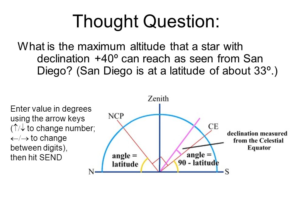 Thought Question: What is the maximum altitude that a star with declination +40º can reach as seen from San Diego.