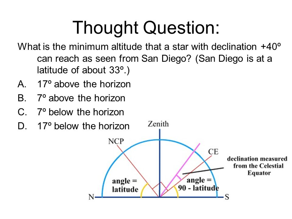 Thought Question: What is the minimum altitude that a star with declination +40º can reach as seen from San Diego.