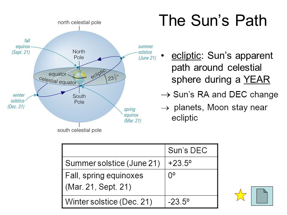The Sun's Path ecliptic: Sun's apparent path around celestial sphere during a YEAR  Sun's RA and DEC change  planets, Moon stay near ecliptic Sun's DEC Summer solstice (June 21)+23.5º Fall, spring equinoxes (Mar.