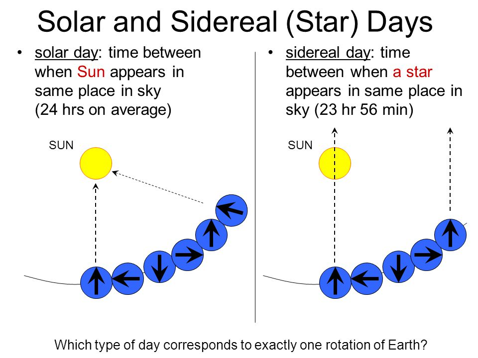 Solar and Sidereal (Star) Days SUN solar day: time between when Sun appears in same place in sky (24 hrs on average) sidereal day: time between when a star appears in same place in sky (23 hr 56 min) SUN Which type of day corresponds to exactly one rotation of Earth?