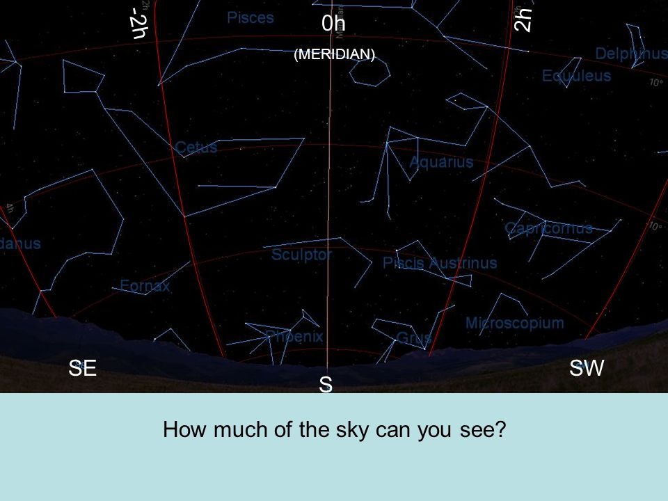 How much of the sky can you see? 0h (MERIDIAN) -2h 2h SESW S