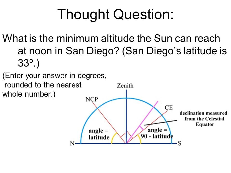 Thought Question: What is the minimum altitude the Sun can reach at noon in San Diego.