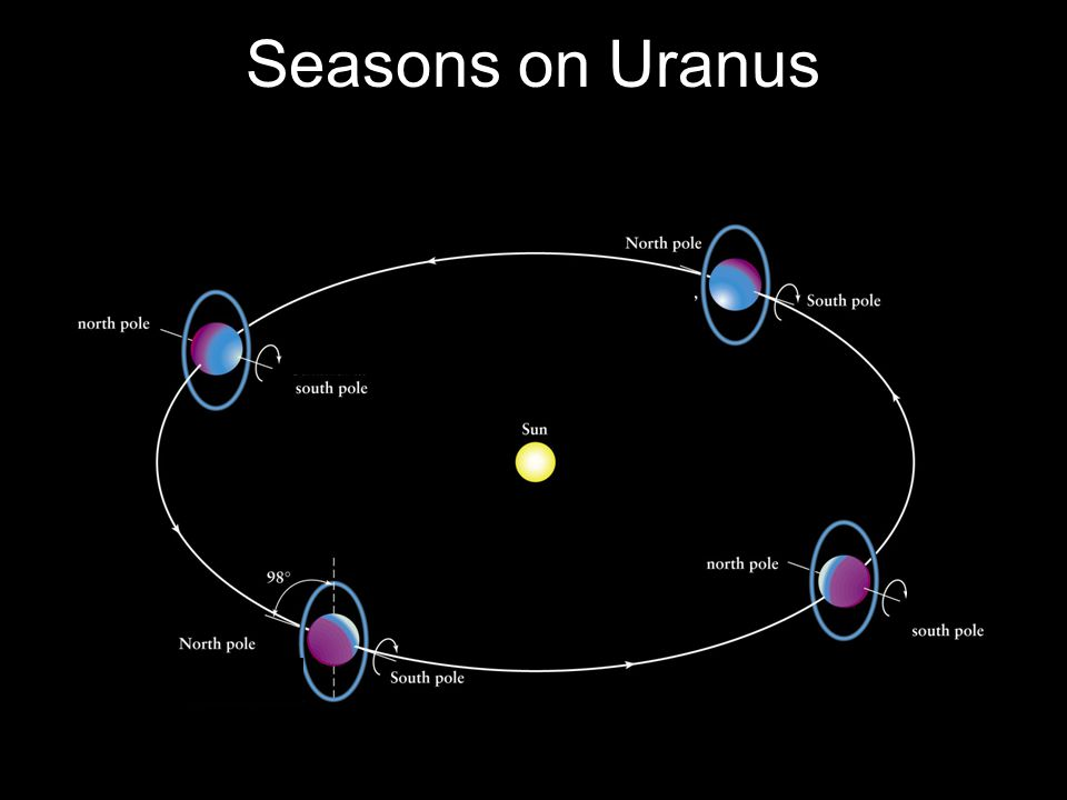 Seasons on Uranus