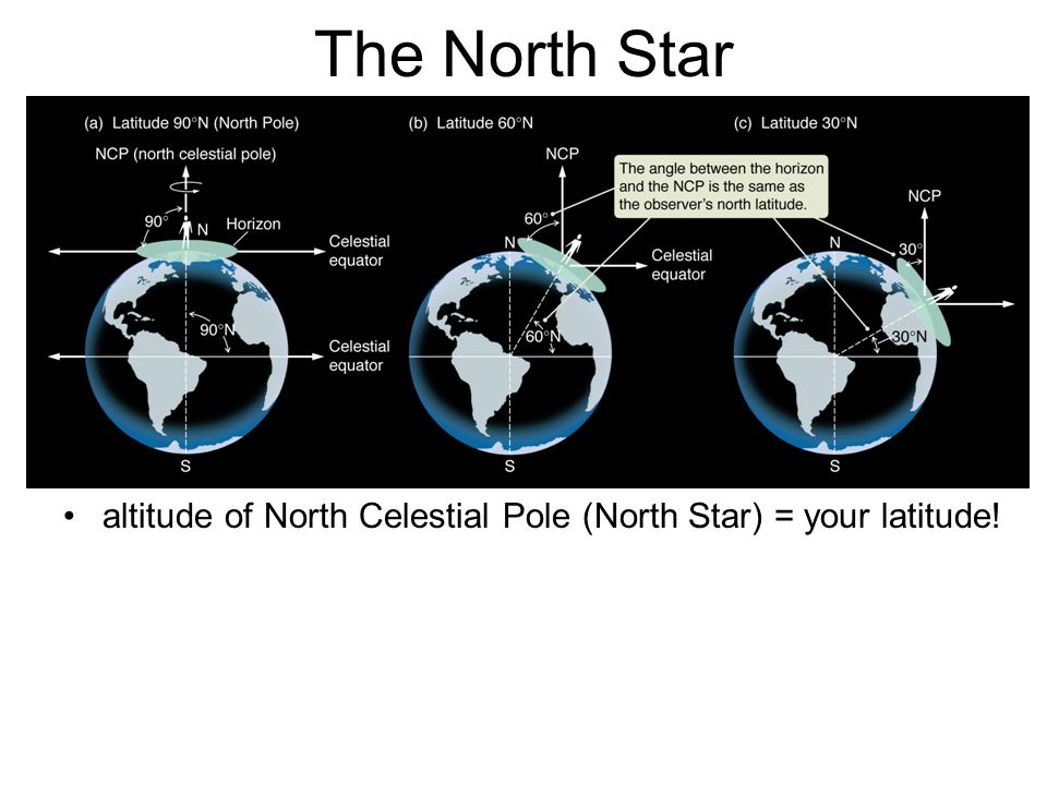 The North Star altitude of North Celestial Pole (North Star) = your latitude!
