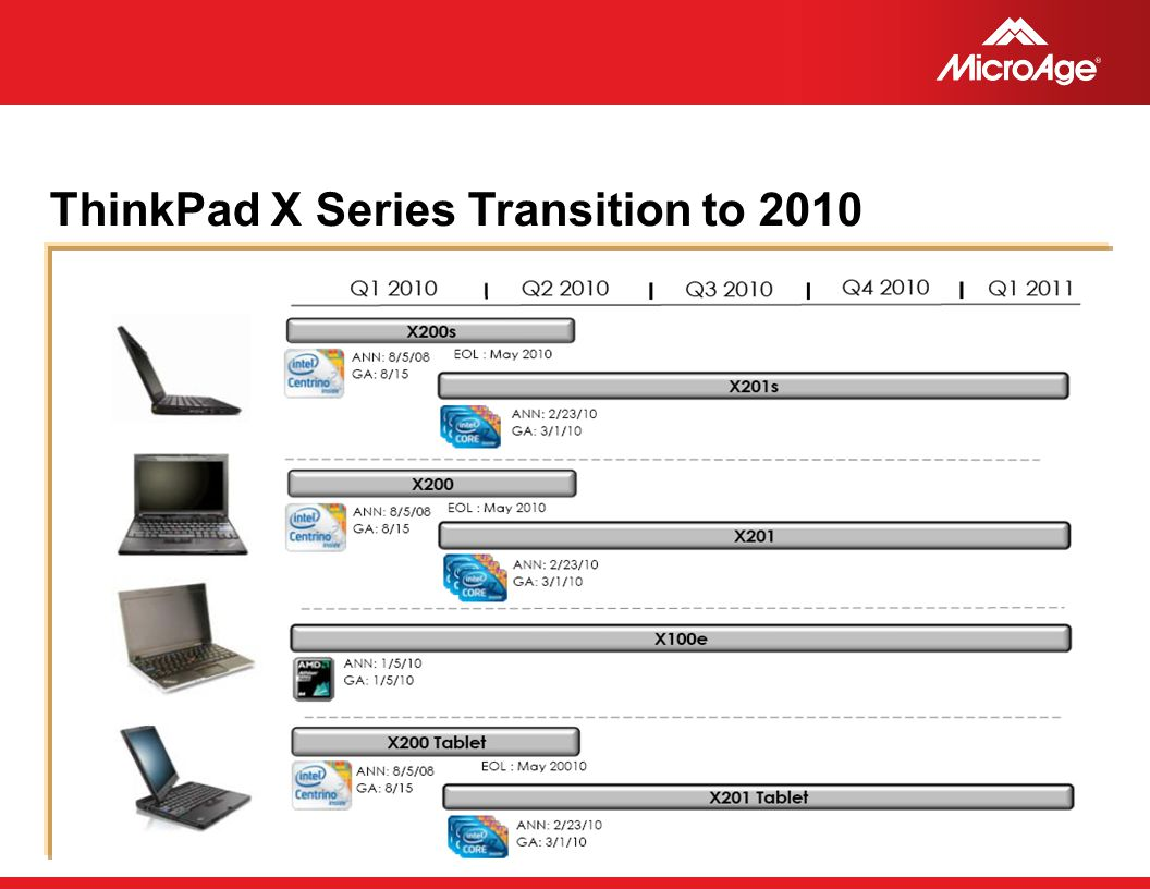 © 2006 MicroAge ThinkPad X Series Transition to 2010