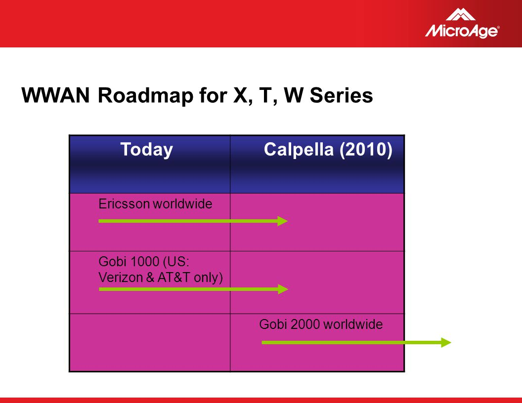 © 2006 MicroAge WWAN Roadmap for X, T, W Series Today Calpella (2010) Ericsson worldwide Gobi 1000 (US: Verizon & AT&T only) Gobi 2000 worldwide
