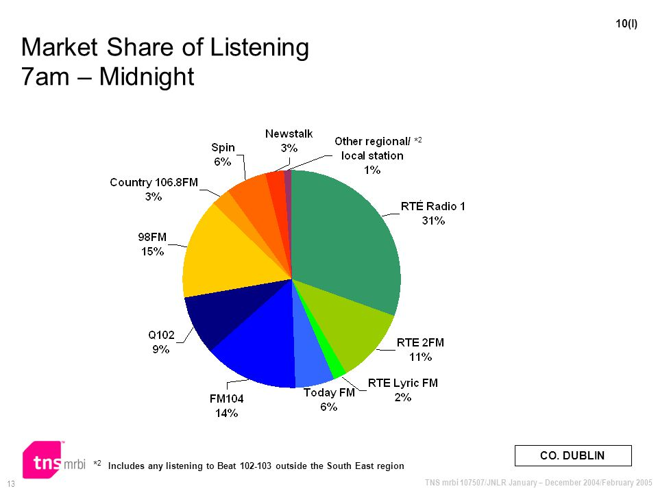 TNS mrbi 107507/JNLR January – December 2004/February 2005 13 Market Share of Listening 7am – Midnight 10(l) CO.