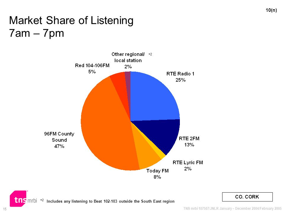 TNS mrbi 107507/JNLR January – December 2004/February 2005 15 Market Share of Listening 7am – 7pm 10(n) CO. CORK * 2 Includes any listening to Beat 10