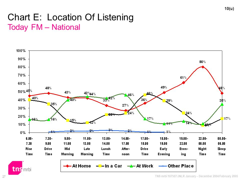 TNS mrbi 107507/JNLR January – December 2004/February 2005 27 10(u) Chart E: Location Of Listening Today FM – National