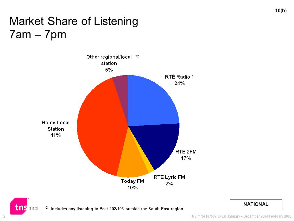 TNS mrbi 107507/JNLR January – December 2004/February 2005 3 Market Share of Listening 7am – 7pm NATIONAL 10(b) * 2 Includes any listening to Beat 102-103 outside the South East region *2*2