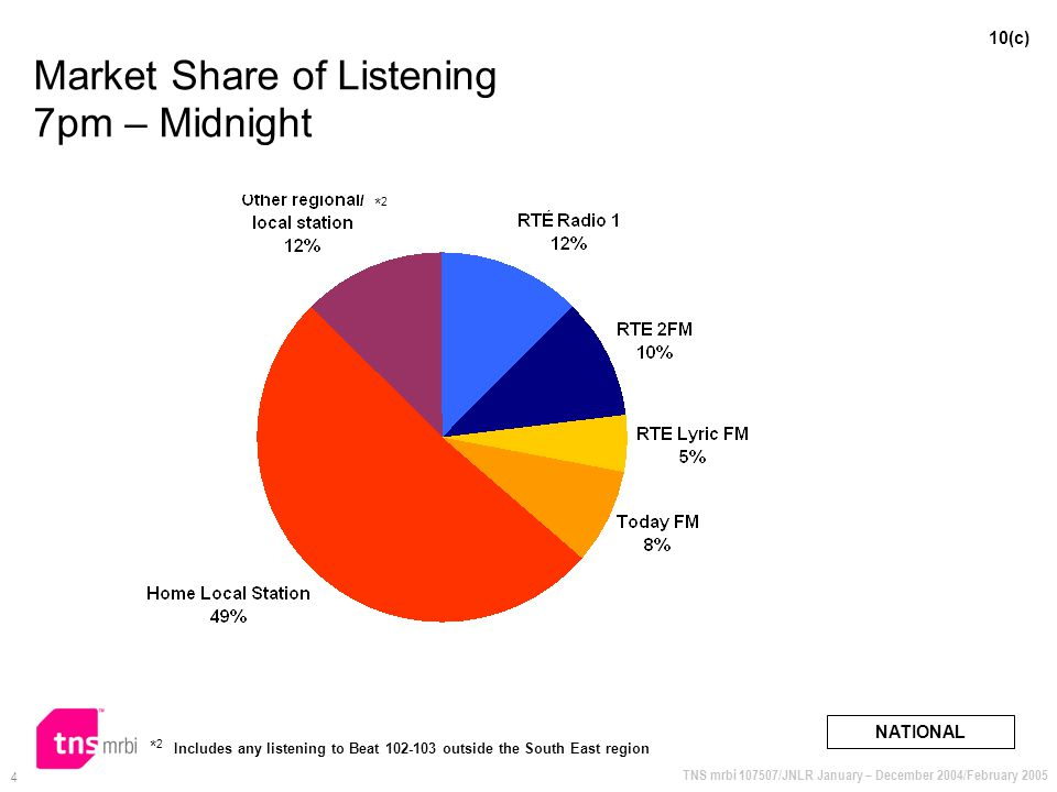 TNS mrbi 107507/JNLR January – December 2004/February 2005 4 Market Share of Listening 7pm – Midnight NATIONAL 10(c) * 2 Includes any listening to Beat 102-103 outside the South East region *2*2