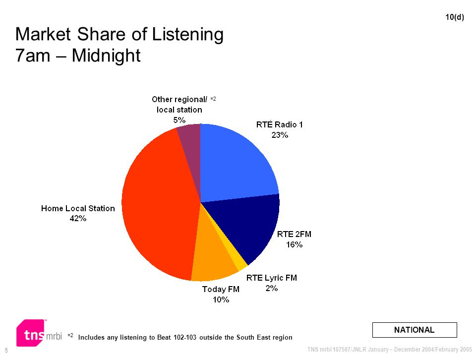 TNS mrbi 107507/JNLR January – December 2004/February 2005 5 Market Share of Listening 7am – Midnight NATIONAL 10(d) * 2 Includes any listening to Beat 102-103 outside the South East region *2*2