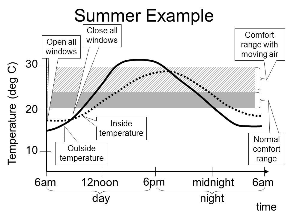 Summer Example time Temperature (deg C) 30 20 10 6pm 6am midnight12noon daynight Outside temperature Inside temperature Normal comfort range Comfort r