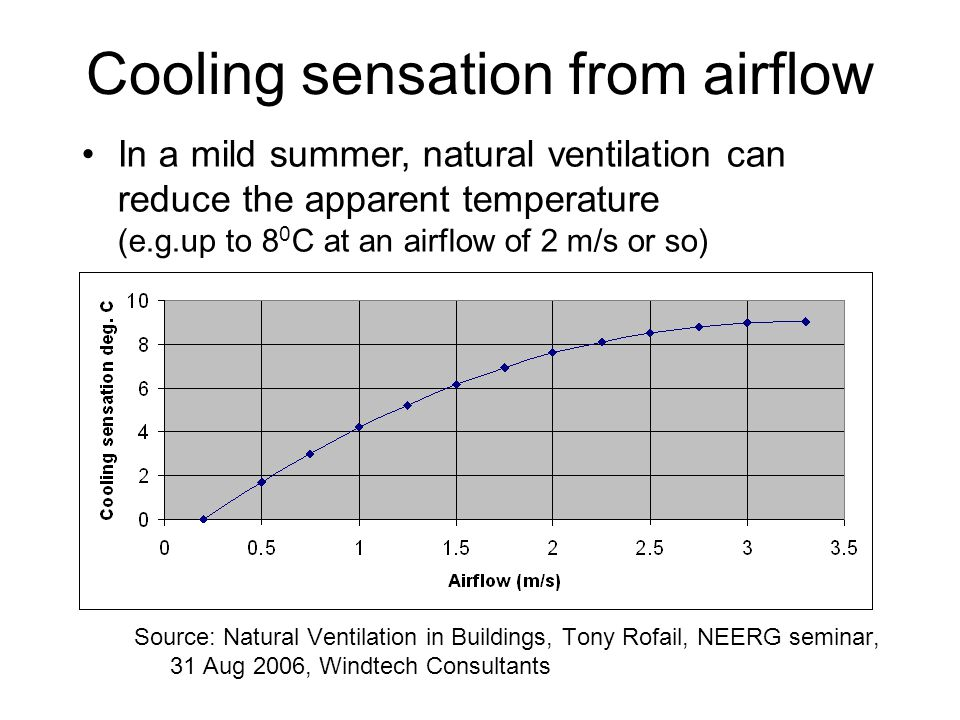 Cooling sensation from airflow Source: Natural Ventilation in Buildings, Tony Rofail, NEERG seminar, 31 Aug 2006, Windtech Consultants In a mild summe
