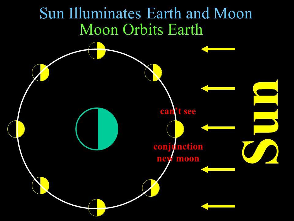 Sun Illuminates Earth and Moon Sun Moon Orbits Earth