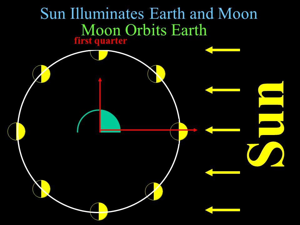 Sun Illuminates Earth and Moon Sun Moon Orbits Earth crescent