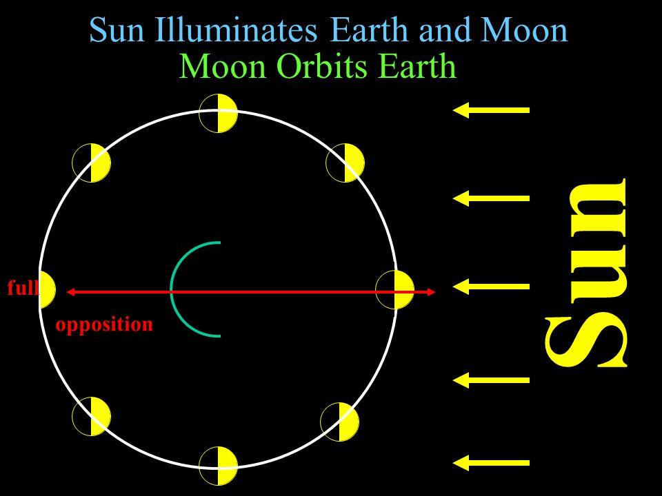 Sun Illuminates Earth and Moon Sun Moon Orbits Earth gibbous