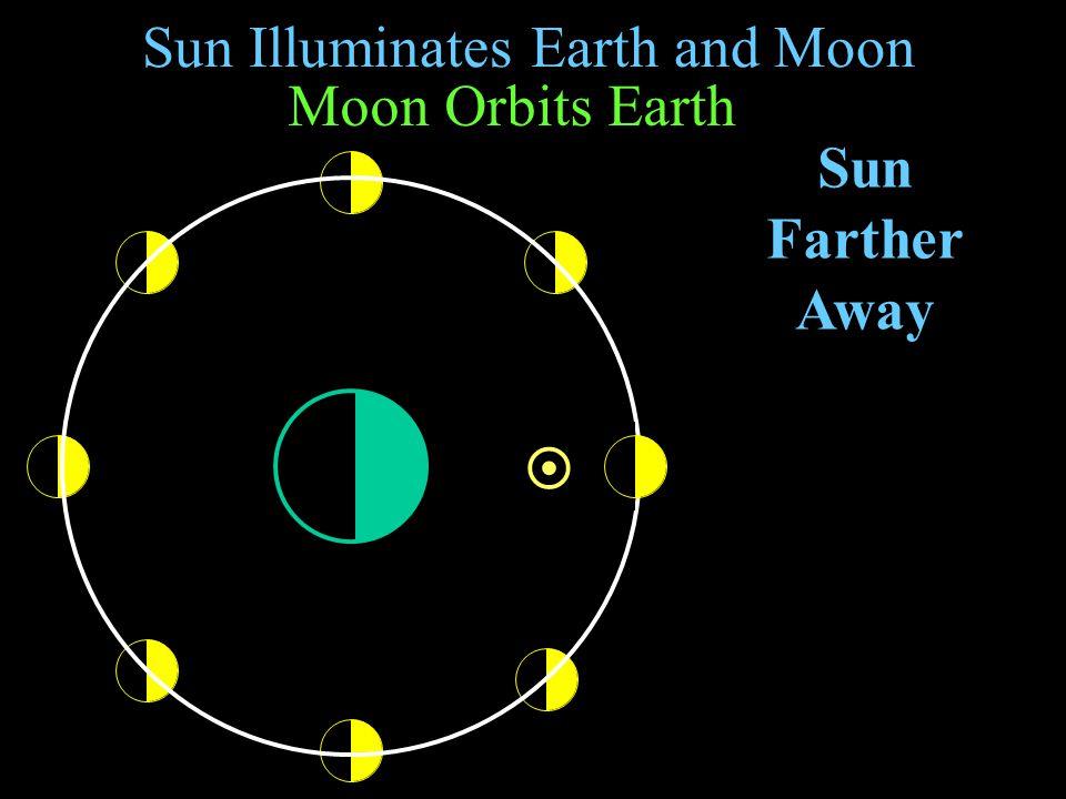 Sun Illuminates Earth and Moon Sun Moon Orbits Earth full opposition