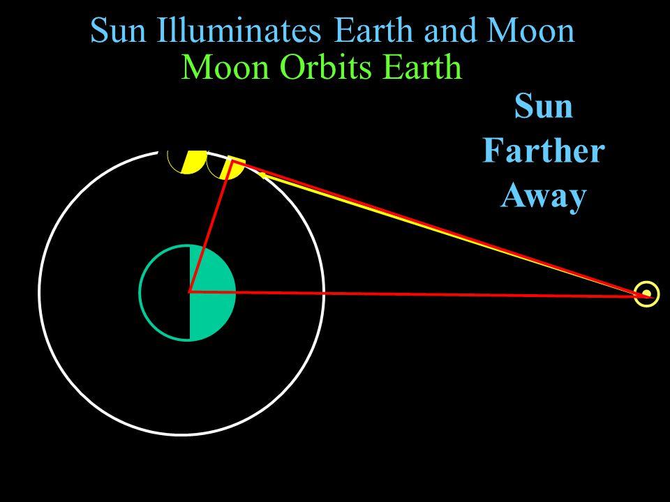 Sun Illuminates Earth and Moon Moon Orbits Earth Sun Farther Away 