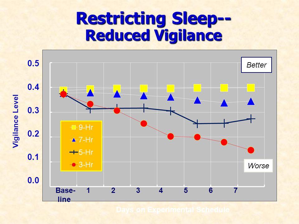 Restricting Sleep-- Reduced Vigilance Restricting Sleep-- Reduced Vigilance Base- 1 2 3 4 5 6 7 line Days on Experimental Schedule Vigilance Level 0.5 0.4 0.3 0.2 0.1 0.0 Better Worse