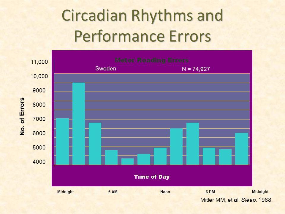 4000 5000 6000 7000 8000 9000 10,000 11,000 Circadian Rhythms and Performance Errors Midnight6 AM Noon6 PM Midnight Mitler MM, et al.