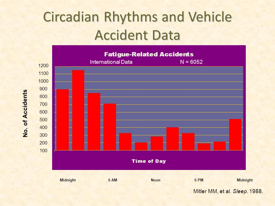 Circadian Rhythms and Vehicle Accident Data Midnight6 AMNoon6 PM Midnight International DataN = 6052 1200 1100 1000 900 800 700 600 500 400 300 200 10
