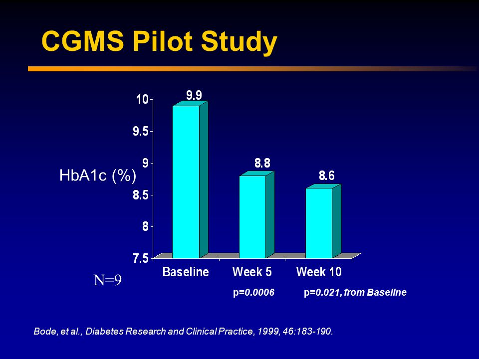 CGMS Pilot Study HbA1c (%) Bode, et al., Diabetes Research and Clinical Practice, 1999, 46:183-190.