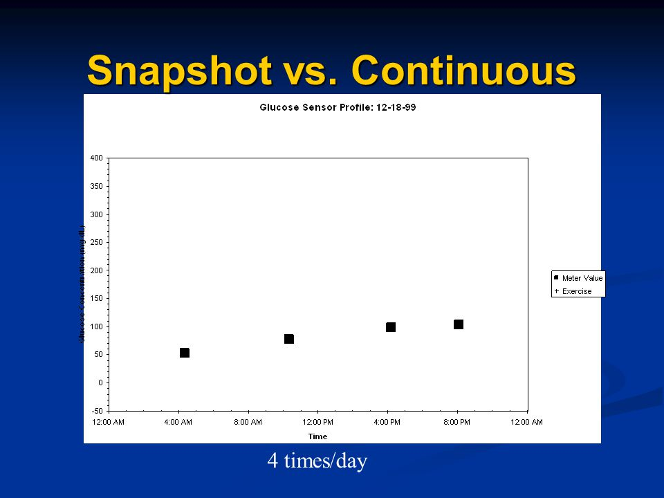 Snapshot vs. Continuous 4 times/day