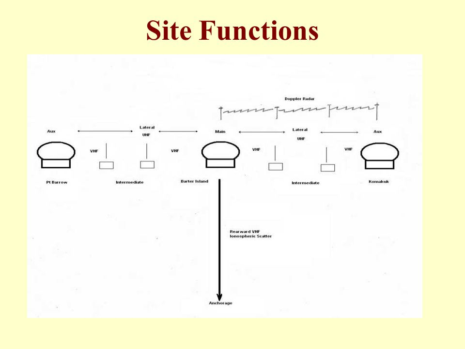 Site Functions