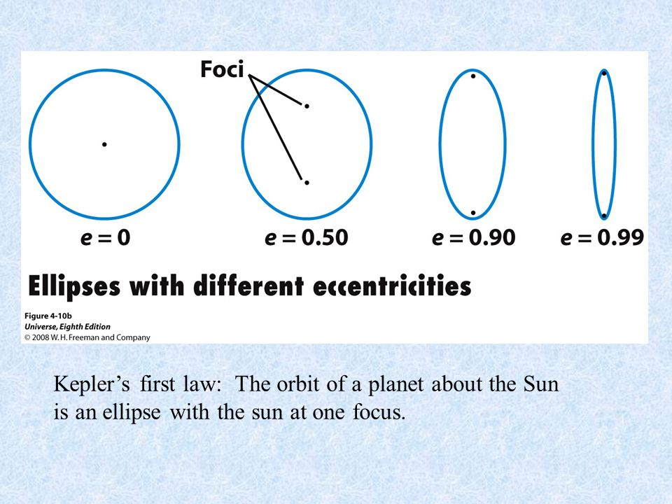 Kepler's first law: The orbit of a planet about the Sun is an ellipse with the sun at one focus.