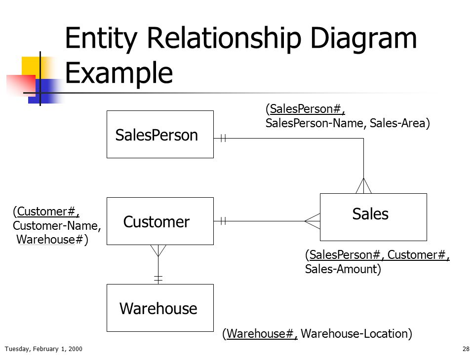 Tuesday, February 1, 200028 Entity Relationship Diagram Example SalesPerson Customer Warehouse Sales (SalesPerson#, Customer#, Sales-Amount) (SalesPerson#, SalesPerson-Name, Sales-Area) (Customer#, Customer-Name, Warehouse#) (Warehouse#, Warehouse-Location)