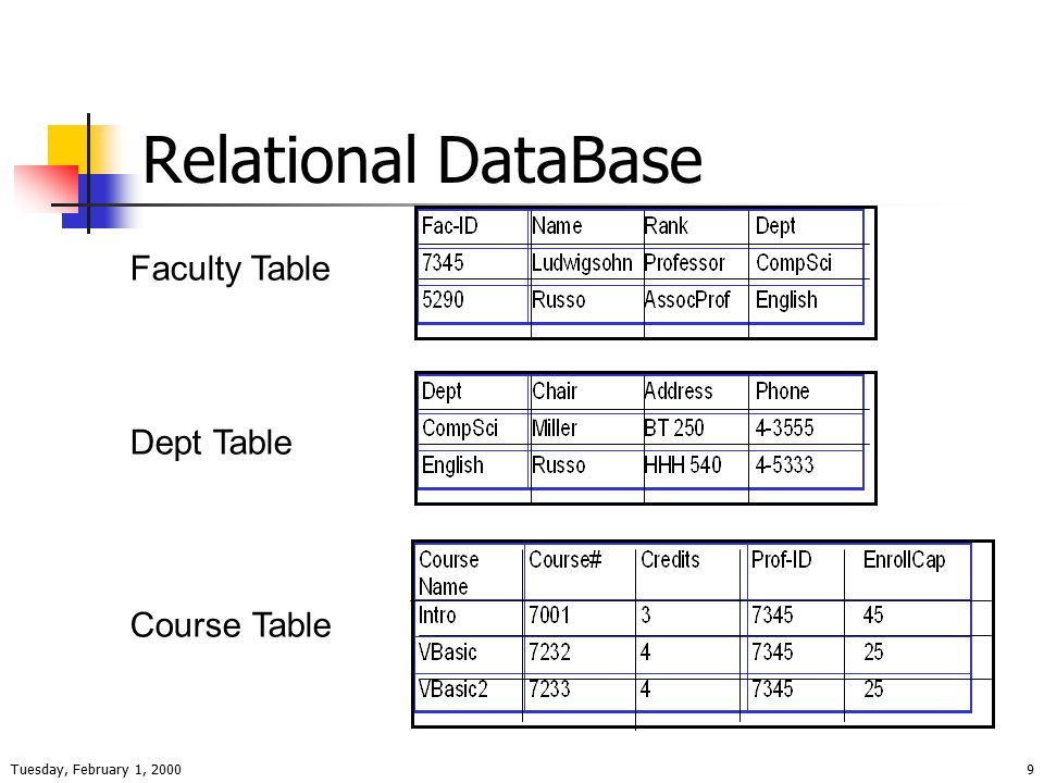 Tuesday, February 1, 20009 Relational DataBase Faculty Table Dept Table Course Table