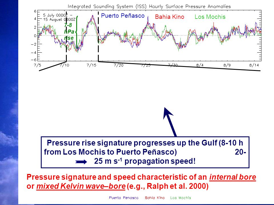 Puerto Peñasco Bahia KinoLos Mochis Pressure rise signature progresses up the Gulf (8-10 h from Los Mochis to Puerto Peñasco) 20- 25 m s -1 propagation speed.