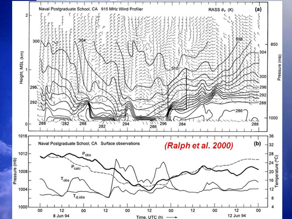 (Ralph et al. 2000)