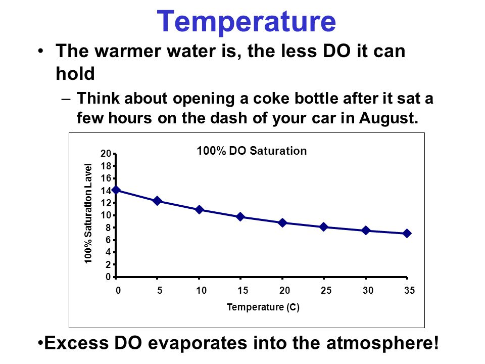 Temperature The warmer water is, the less DO it can hold –Think about opening a coke bottle after it sat a few hours on the dash of your car in August.